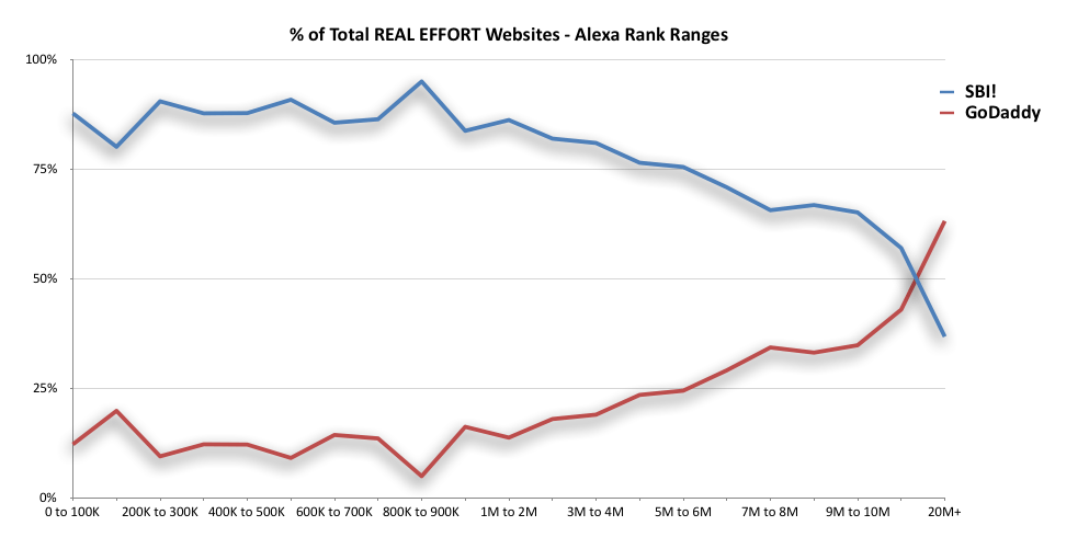 Percent of Total Real Effort - Alexa Rank Ranges