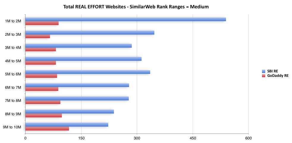 Total Real Effort Websites - SimilarWeb Rank Ranges - Medium
