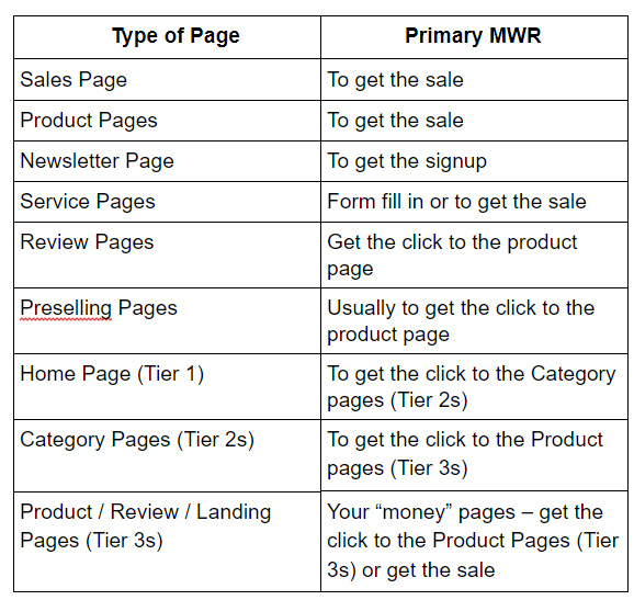 Primary MWR by Type of Page