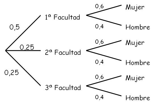DiagramasArbolImagenUno