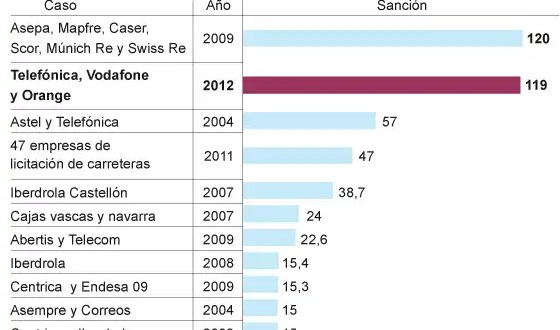 Multa de 119 millones a Movistar, Vodafone y Orange por los SMS