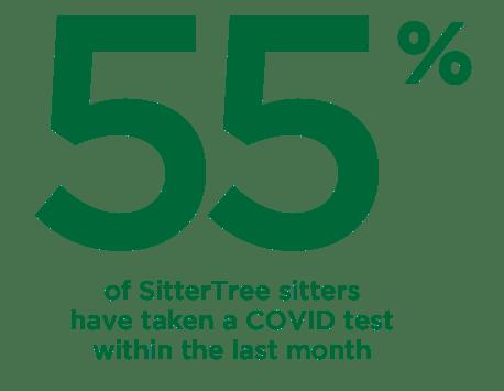 55% of SitterTree families in Atlanta