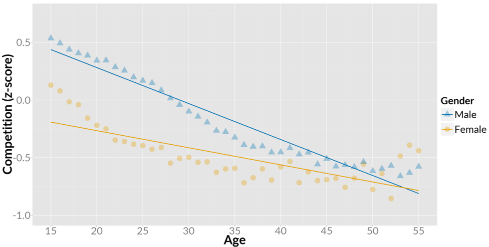 Strength of competition as motivation for gamers of across age and gender