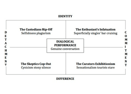 """Conquergood's """"Moral Map"""" (Source: History of Performance)"""