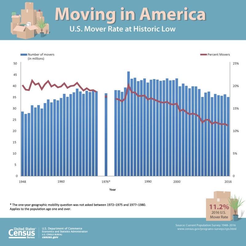 Moving in America (Source: U.S. Census Bureau)
