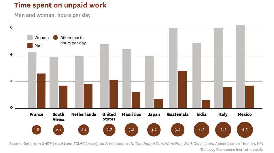 Unpaid work ©SOWF