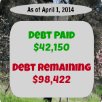 Debt payoff stats april 1 2014