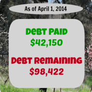 March 2014– Debt Repayment Progress Report