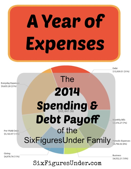 As part of making our personal finances public, here's an inside look at our 2014 spending and debt payoff totals!