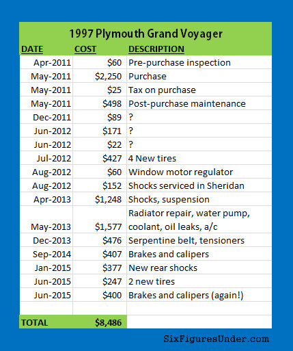 Is a Used Car Worth It? Case Study: 1997 Plymouth Grand Voyager Total Cost of Ownership
