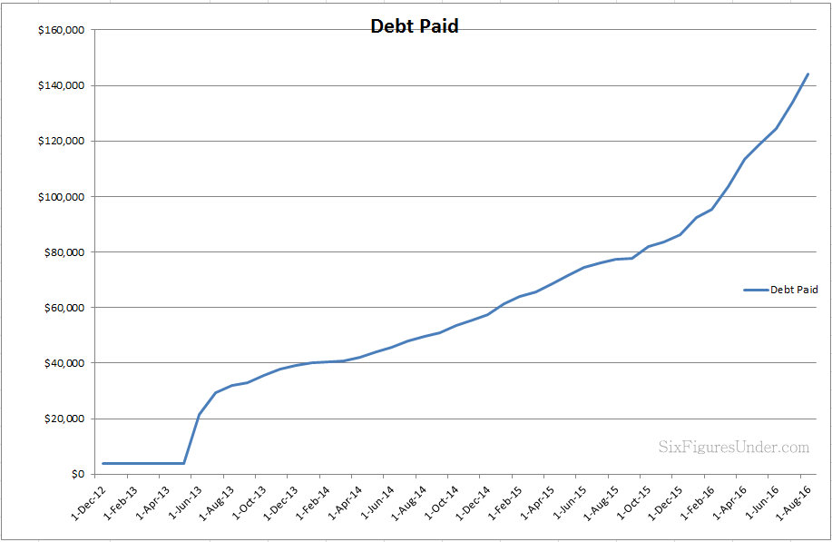 See the debt payoff over time for the Six Figures Under family who paid off $144,000 in student loan debt