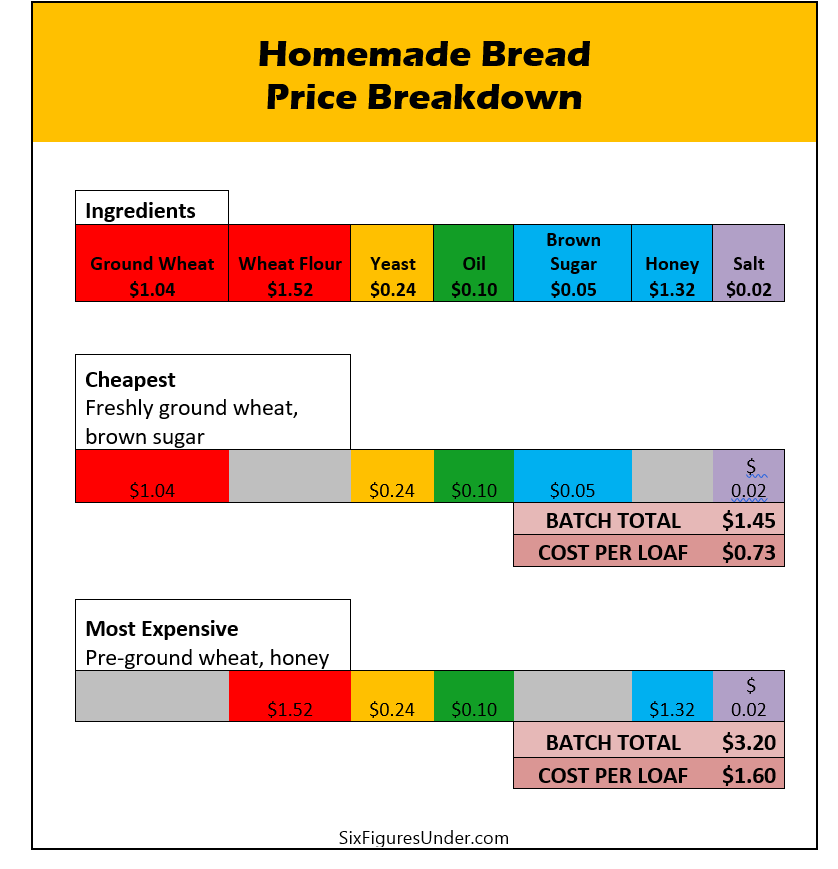 costs-of-homemade-bread