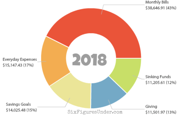 Here's what a year of spending looks like for a family of 7 in California. Every budget category imaginable with lots of pretty graphs!