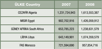 Table 3. African Countries to which Turkey exports the most (US Dollar) Source: Under Secretary for International Trade