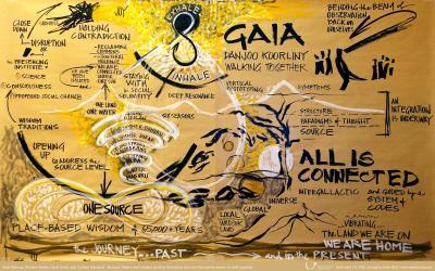Acht lessen: van corona virus tot klimaatactie