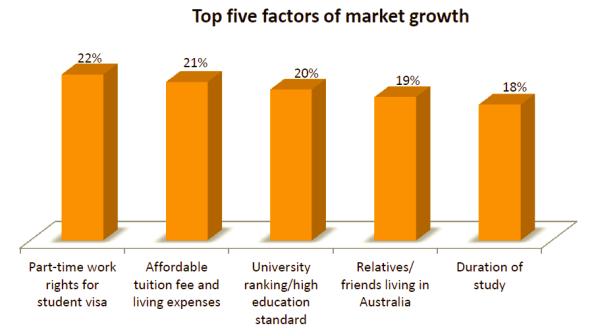 Top five factors market growth