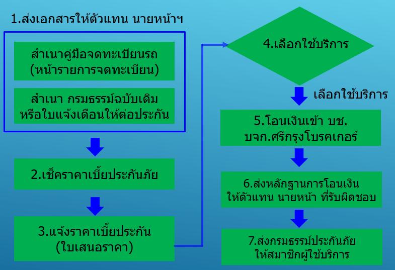 รูปภาพ 5