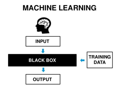 machine learning black box