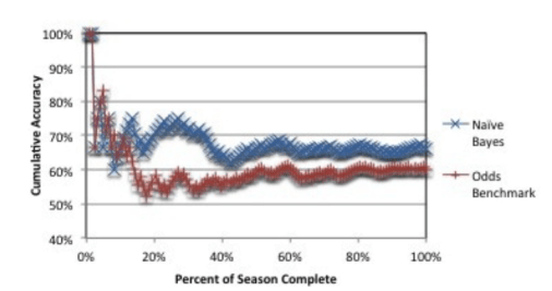 predicting cricket games odds benchmark