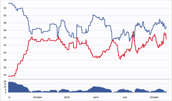 election forecasting and odds for the US election