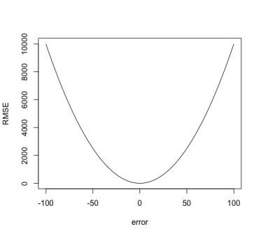 Root Mean Squared Error