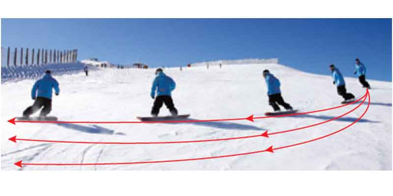 How to turn on a snowboard—three steps to take a turn