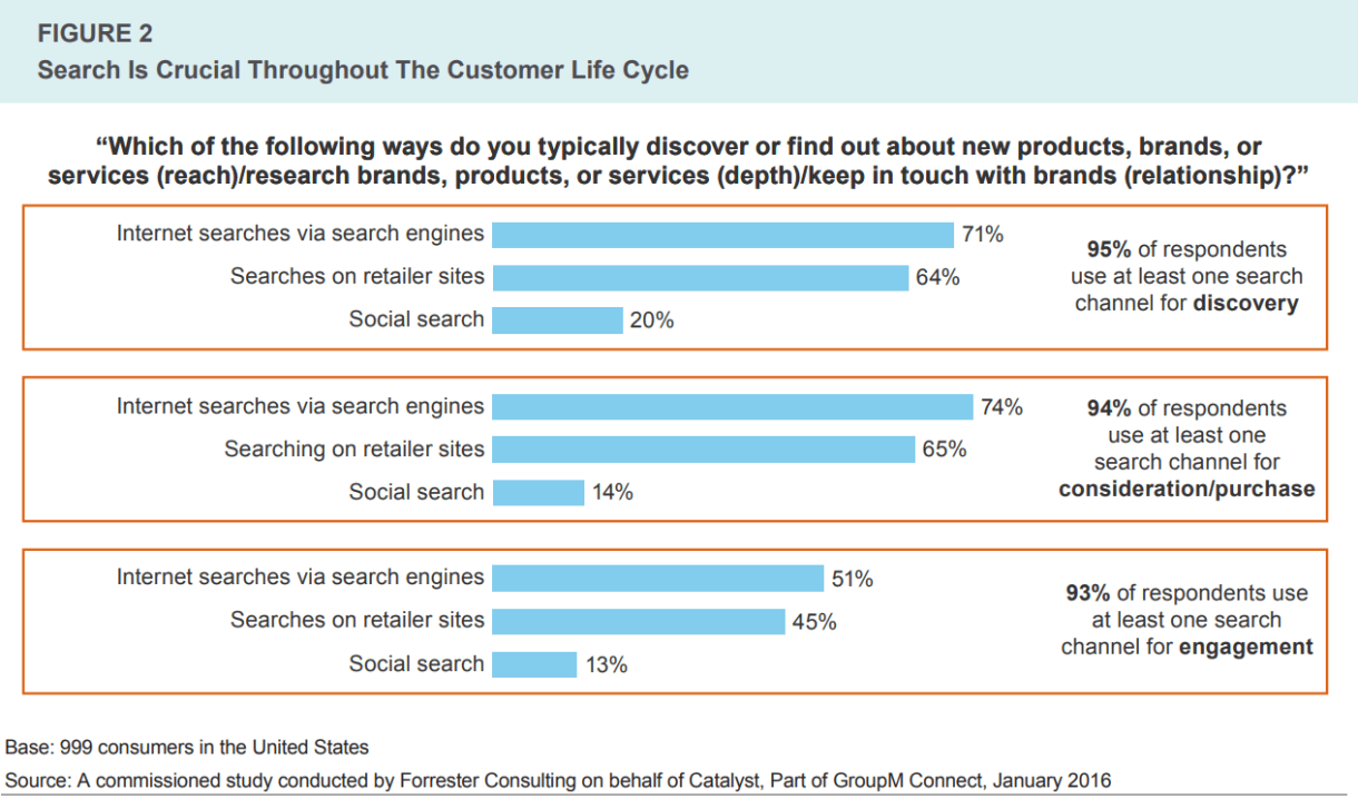 search-is-crucial-throughout-customer-life-cycle