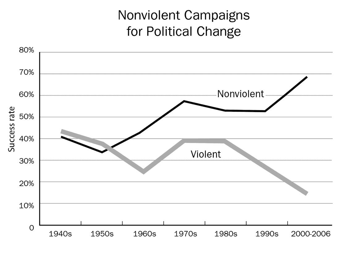 Progress in Nonviolent Campaigns for Political Change