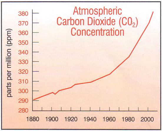 global warming - atmospheric CO2 chart 550p jpg