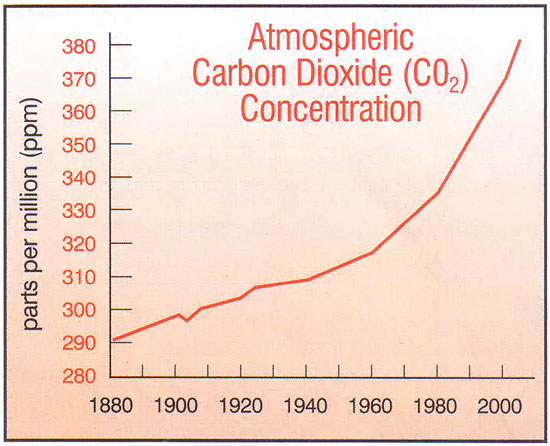global warming - atmospheric CO2 chart 550p jpg