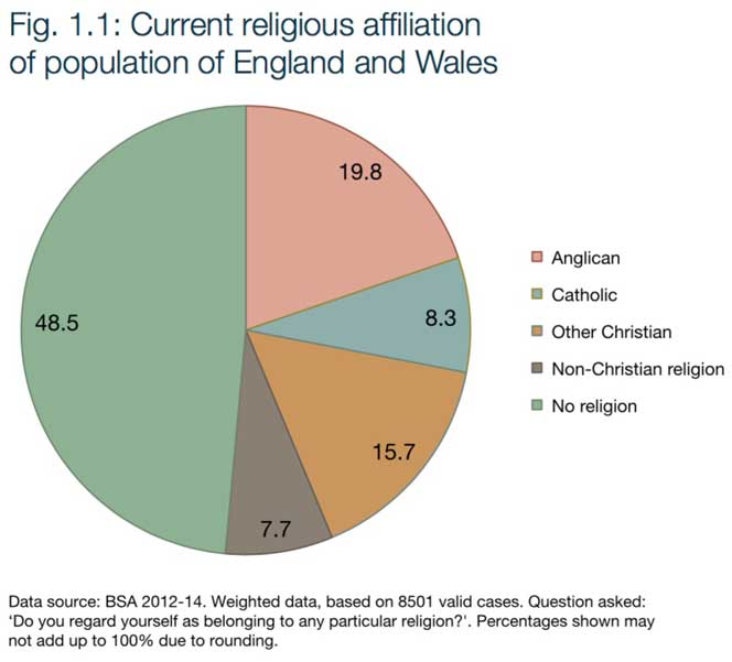 Are there really more Atheists than Christians in the UK?