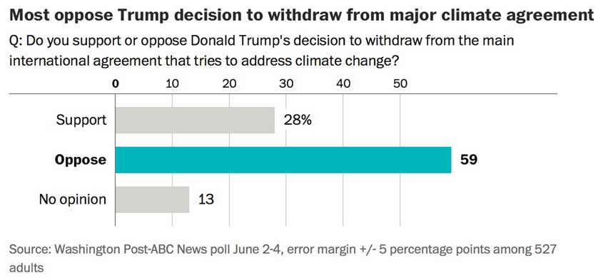 Poll: Nearly 6 in 10 oppose Trump scrapping Paris agreement