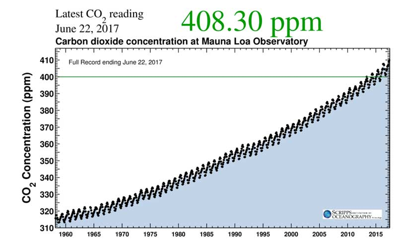 Why are Carbon Dioxide levels still rising?