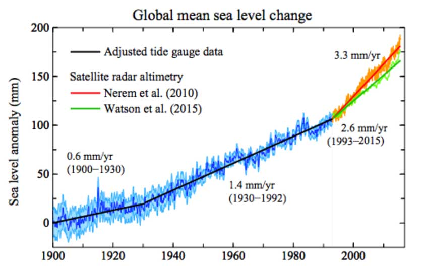 Climate Scientists respond to WSJ Climate Denial Op Ed concerning Sea Level Rise