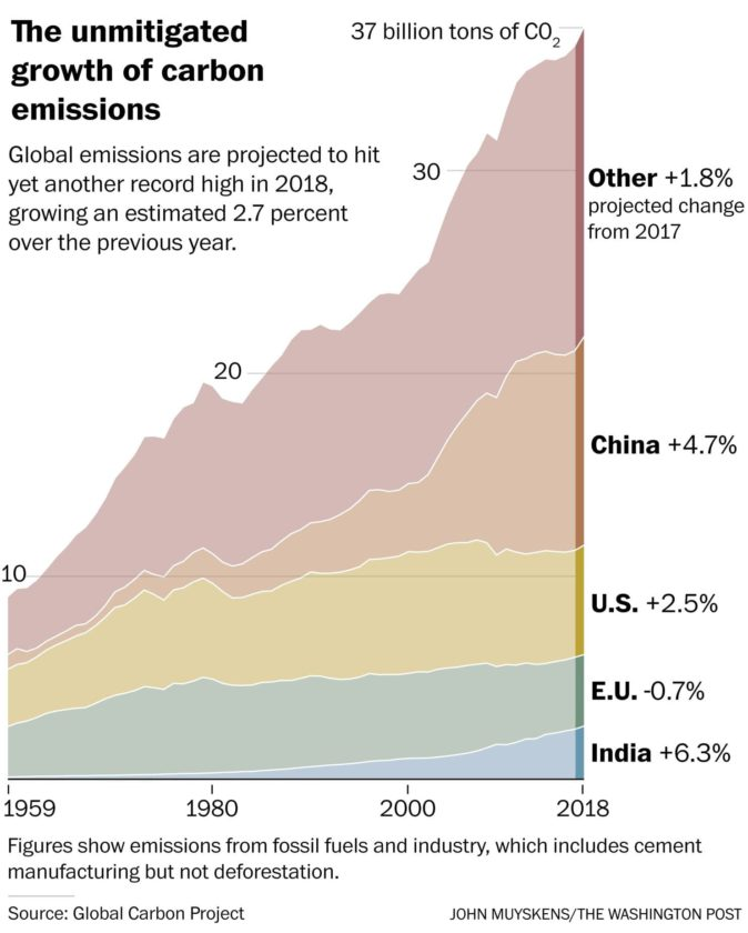 In 2018 Global Carbon Emissions are still rapidly climbing