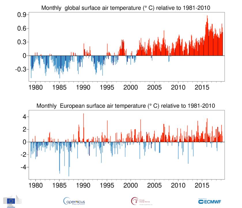 Climate: May 2019 Temperature Summary