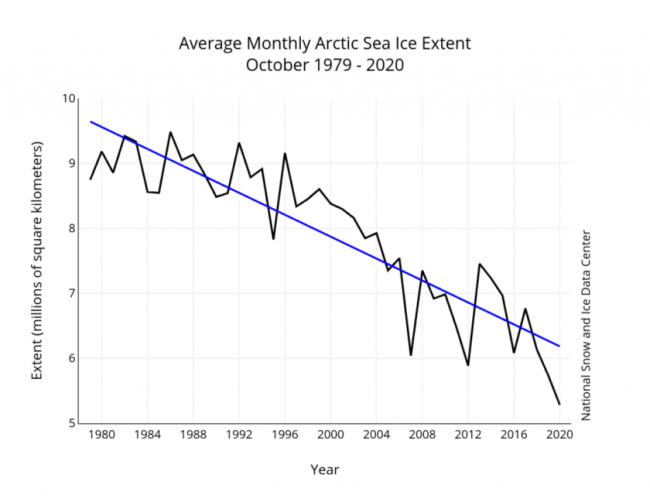 October Arctic Sea ice