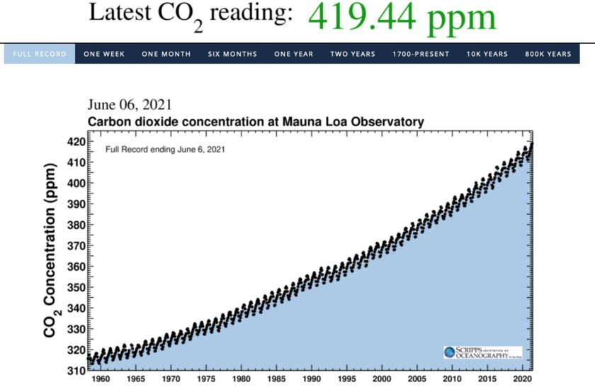 Keeling Curve illustrating the increase of CO2