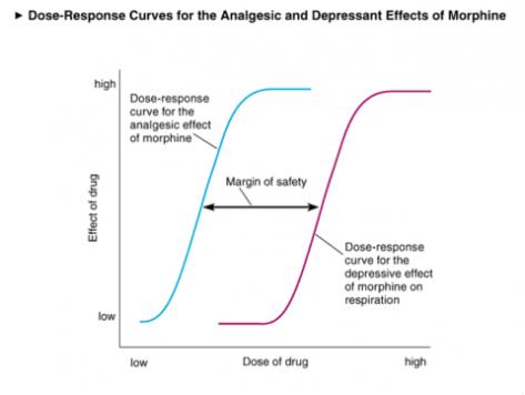 dose_response