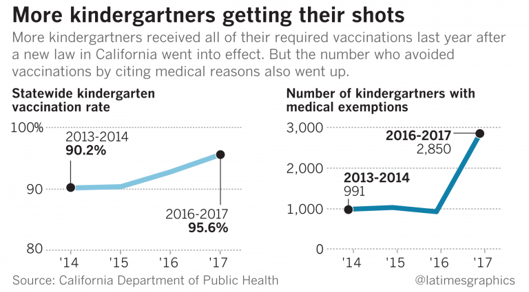 Medical exemption abuse – hurting California's vaccine uptake