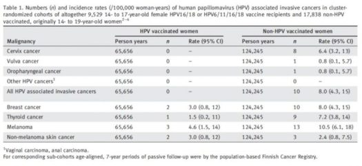 HPV vaccine prevents cancer