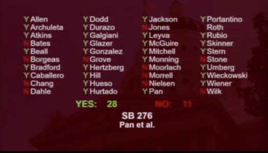 California legislature advanced SB276
