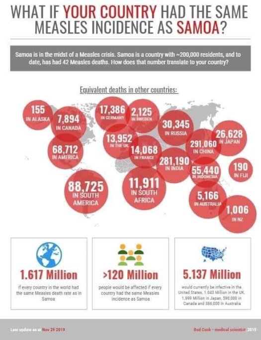 Samoa measles epidemic