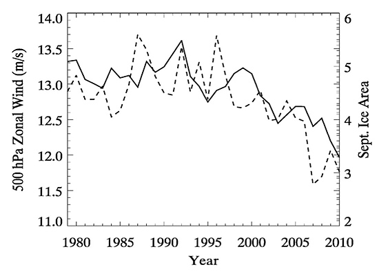 September sea ice extent versus high altitude wind strengths, 1980-2010