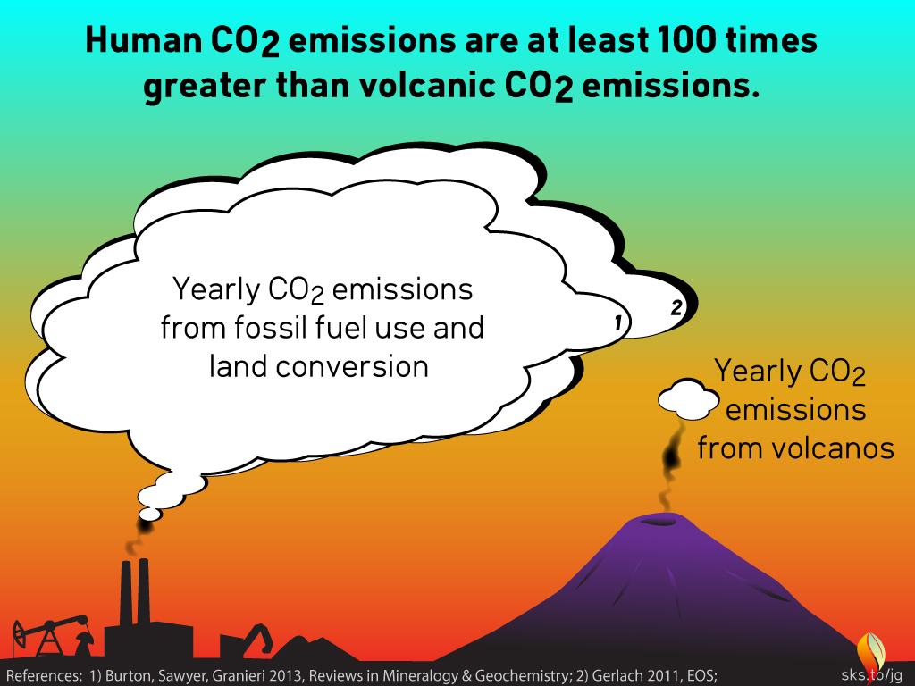 Human Co2 Emissions 130x Volcanic V3