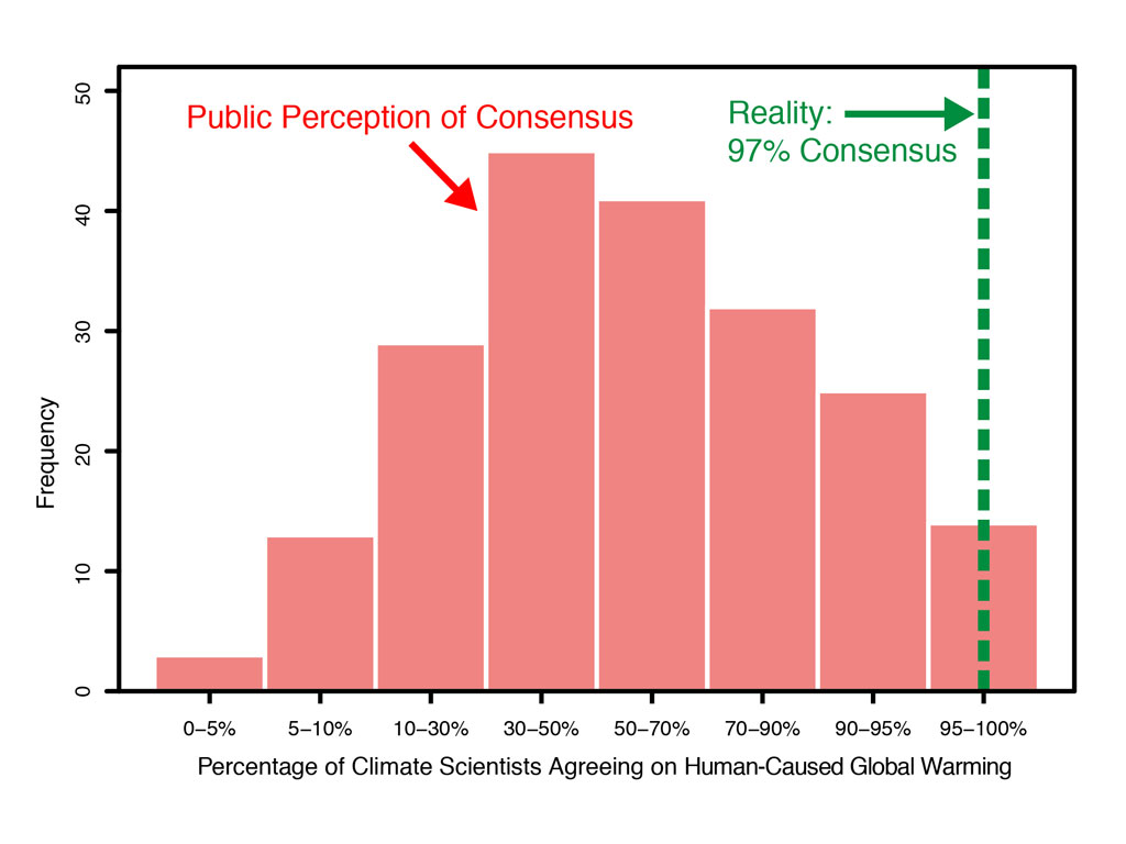 Consensus about climate change