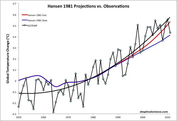 Hansen 1981 projections vs observations