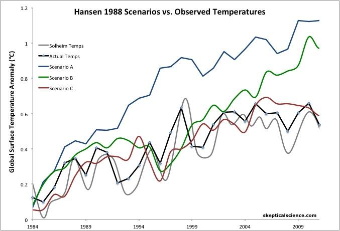 Hansen vs Obs vs Solheim
