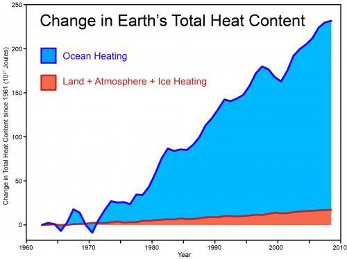 https://i2.wp.com/www.skepticalscience.com/pics/Total_Heat_Content_2011_med.jpg
