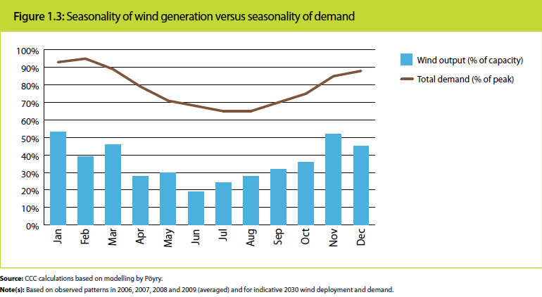 UK wind seasonality